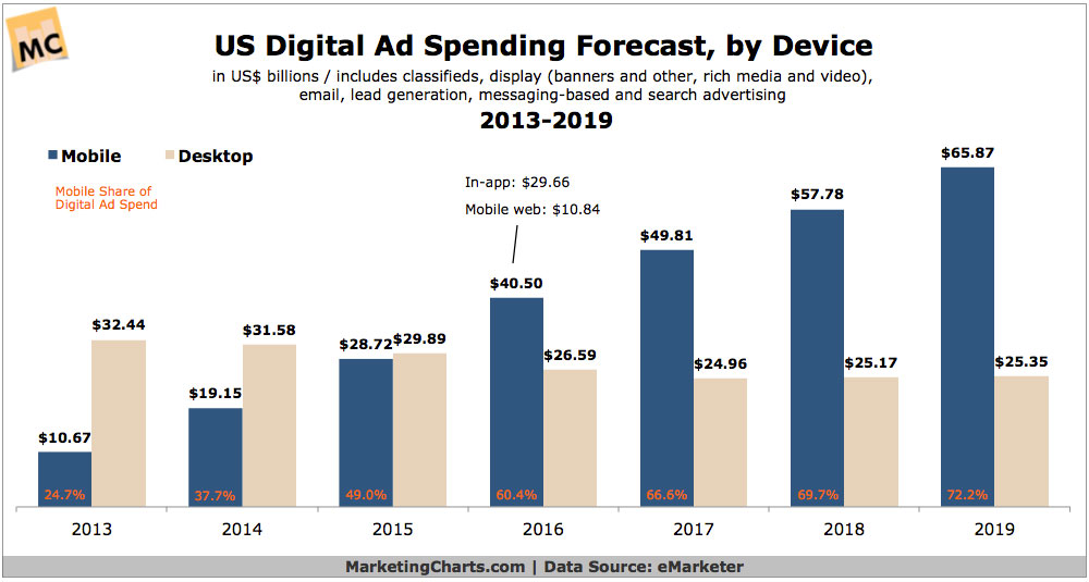 US DigitalAd Spending Forecast By Device