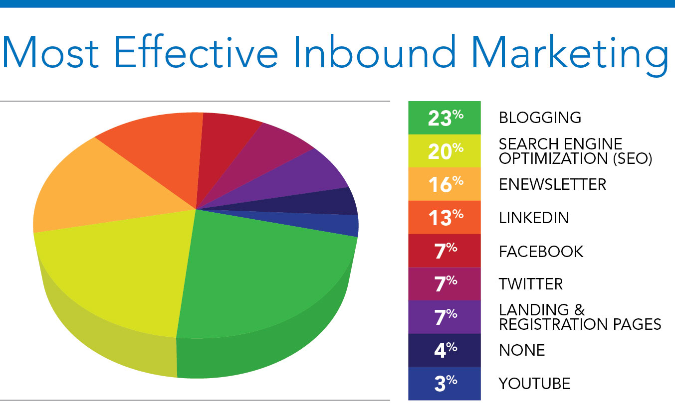 Effective Inbound Marketing Chart